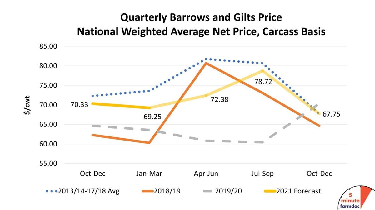 Quarterly Barrows and Gilts Price