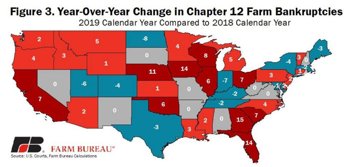 Year-Over-Year Change in Chapter 12 Farm Bankruptcies