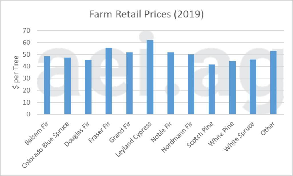 Figure 3. Farm-Retail Prices of Christmas Trees, by Species. Source: 2019 Census of Horticultural Species