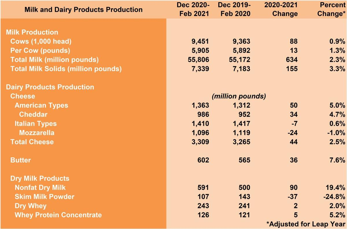 Dairy Products Production