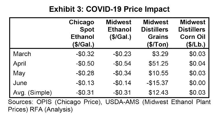 Exhibit 3: COVID-19 Price Impact  Sources: Oil Price Information Service, Chicago price; USDA-Agricultural Marketing Service, Midwest ethanol-plant prices; Renewable Fuels Association, analysis