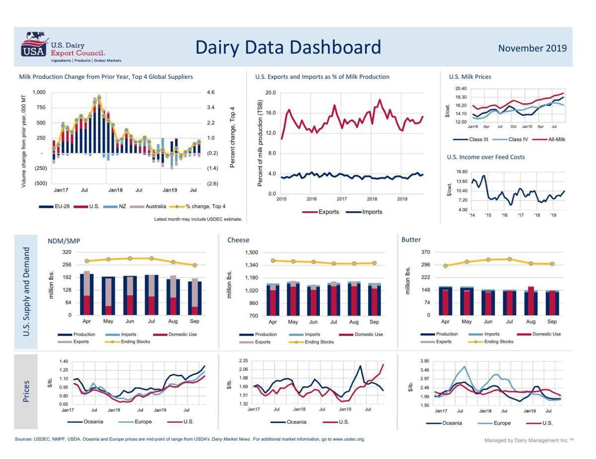 Dairy Data Dashboard November 2019