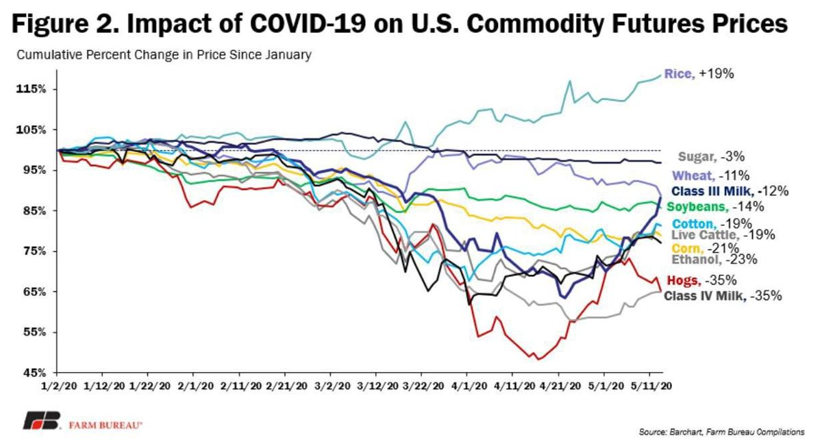 Impact of COVID-19 on U.S. Commodity Prices