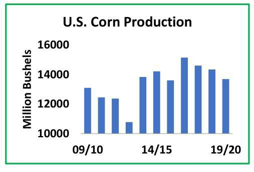 U.S. Corn Production