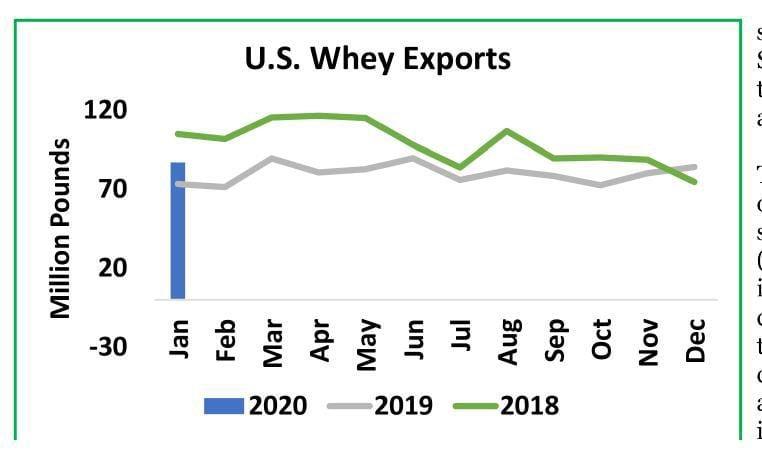 U.S. Whey Exports