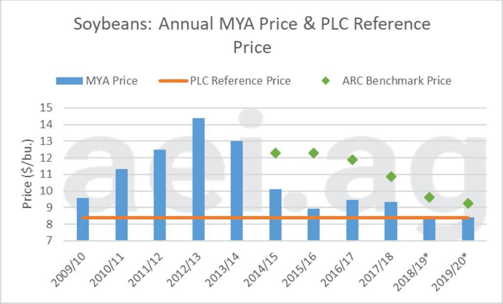 Figure 2. Annual Soybean marketing-year-average Price in blue, Price Loss Coverage Reference Price in orange, and Agriculture Risk Coverage Benchmark Prices in green, 2009-2010 to 2019-2020 estimated