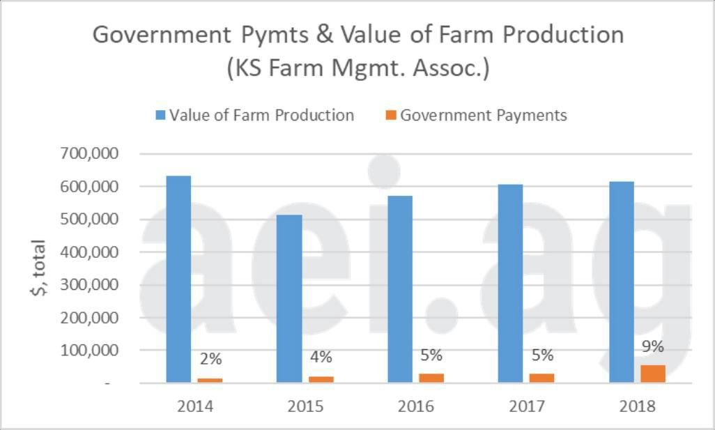 Figure 5. Government Payments and the Value of Farm Production, 2014- 2018. Data Source: Kansas Farm Management Association