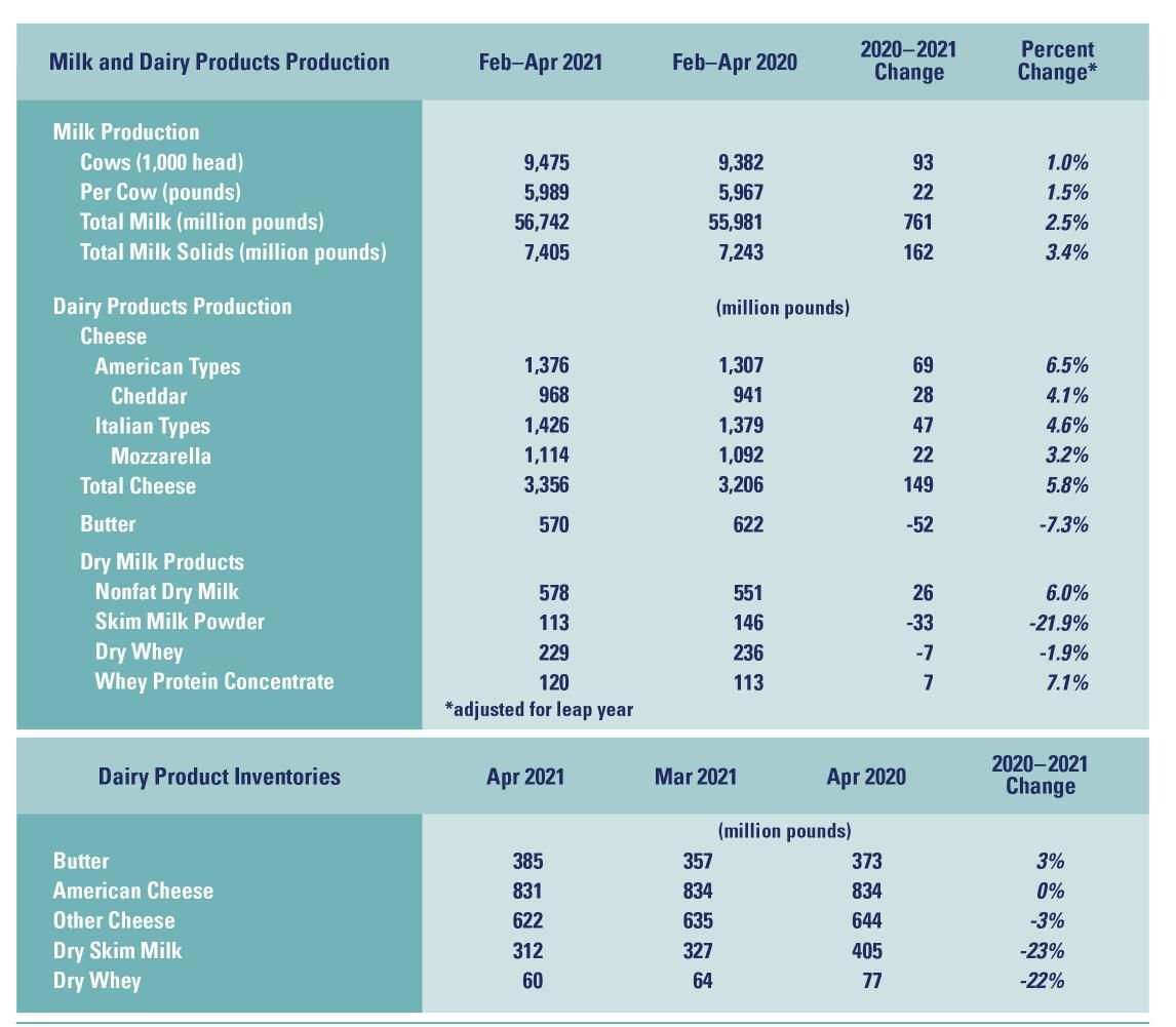 U.S. Dairy Production and Inventories