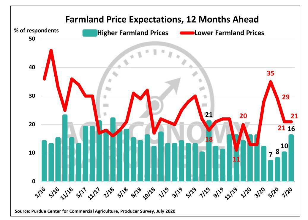 Figure 5. Farmland Price Expectations, 12 Months Ahead, January 2016-July 2020