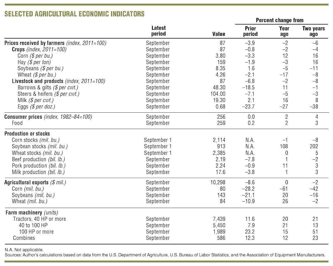 Agricultural Economic Indicators