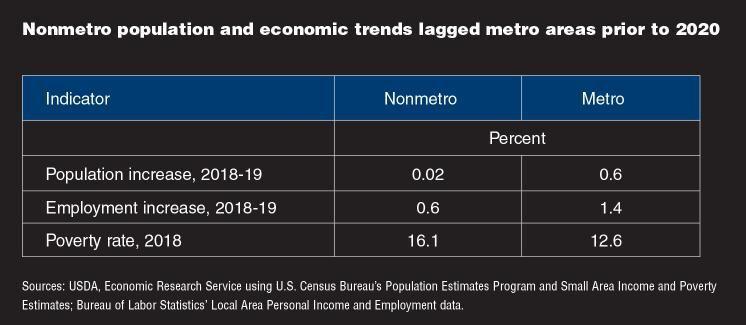 Economic Trends 2020