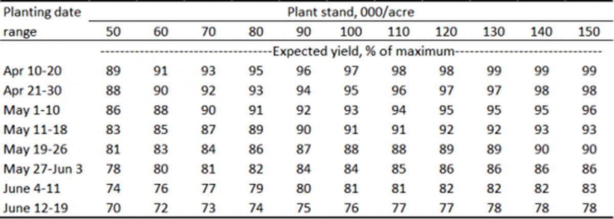 Soybean yields table