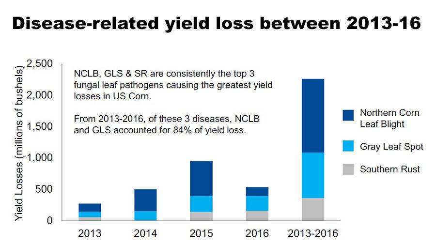 disease-related yield loss