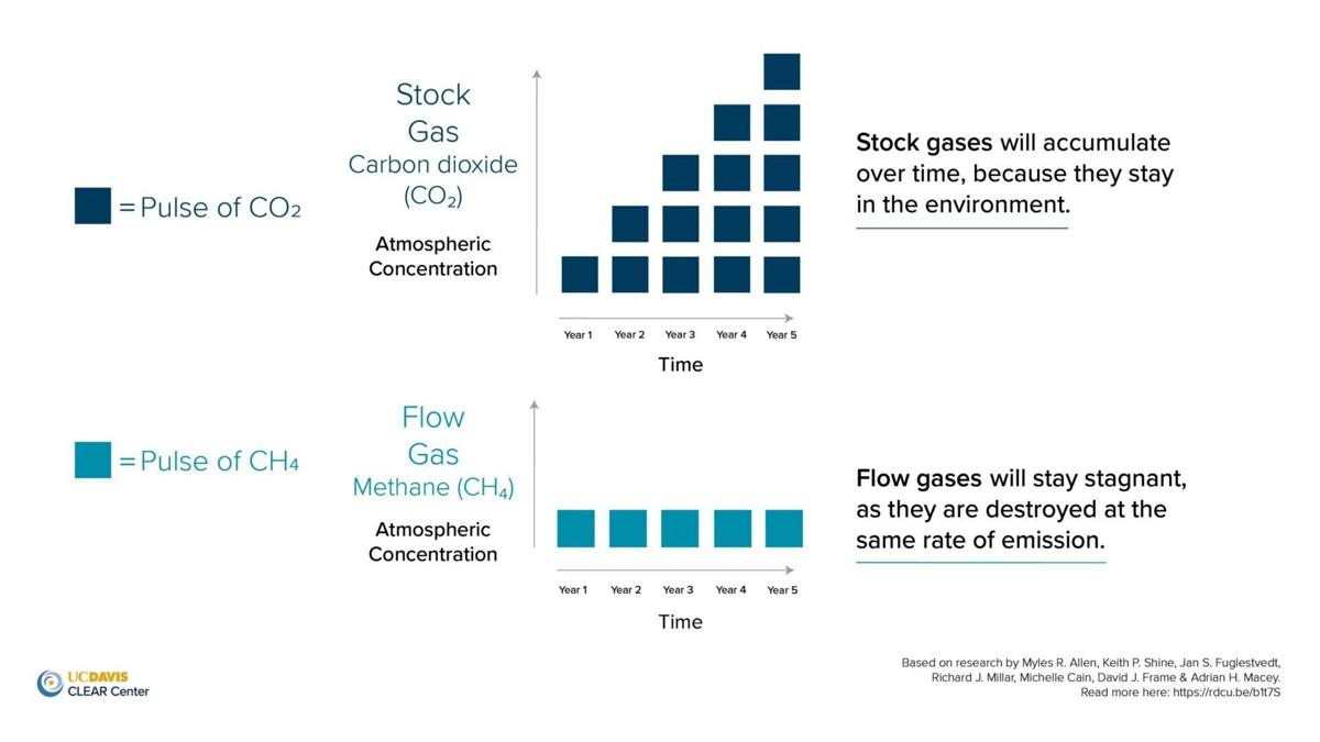 Atmospheric concentrations of greenhouse gasses