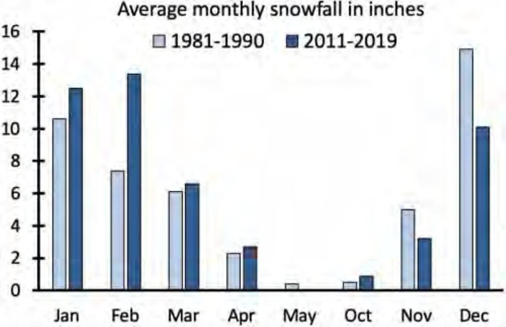 Average monthly snowfall in inches, Madison, Wisconsin