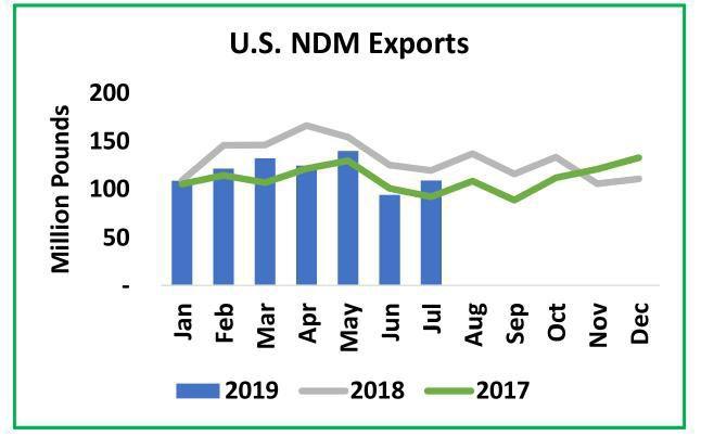U.S. nonfat-dry-milk exports