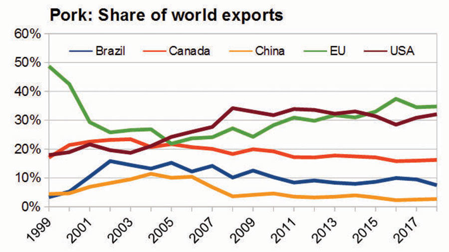 Pork share of exports