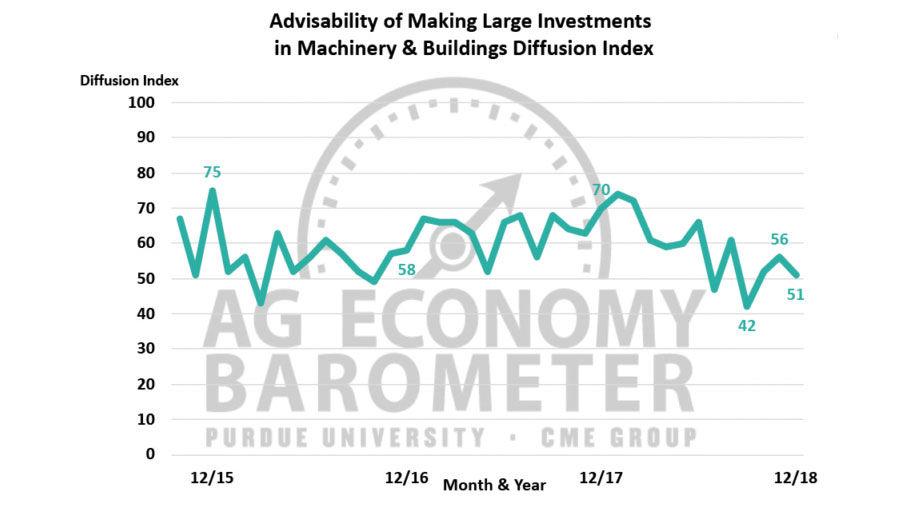 Ag Barometer large investments