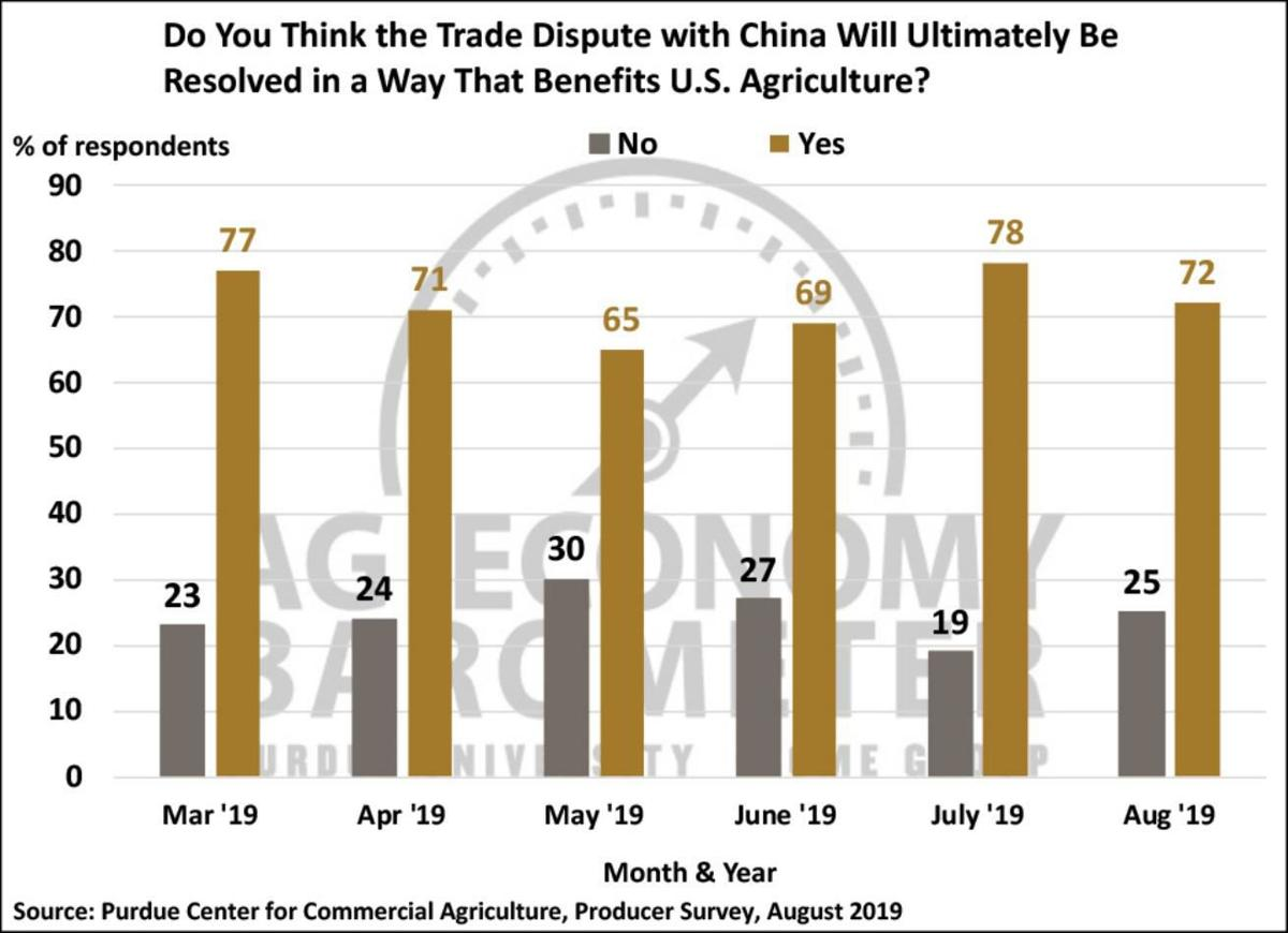 Figure 6. Do You Think the Trade Dispute with China Will Ultimately Be Resolved in a Way That Benefits U.S. Agriculture? March 2019-August 2019