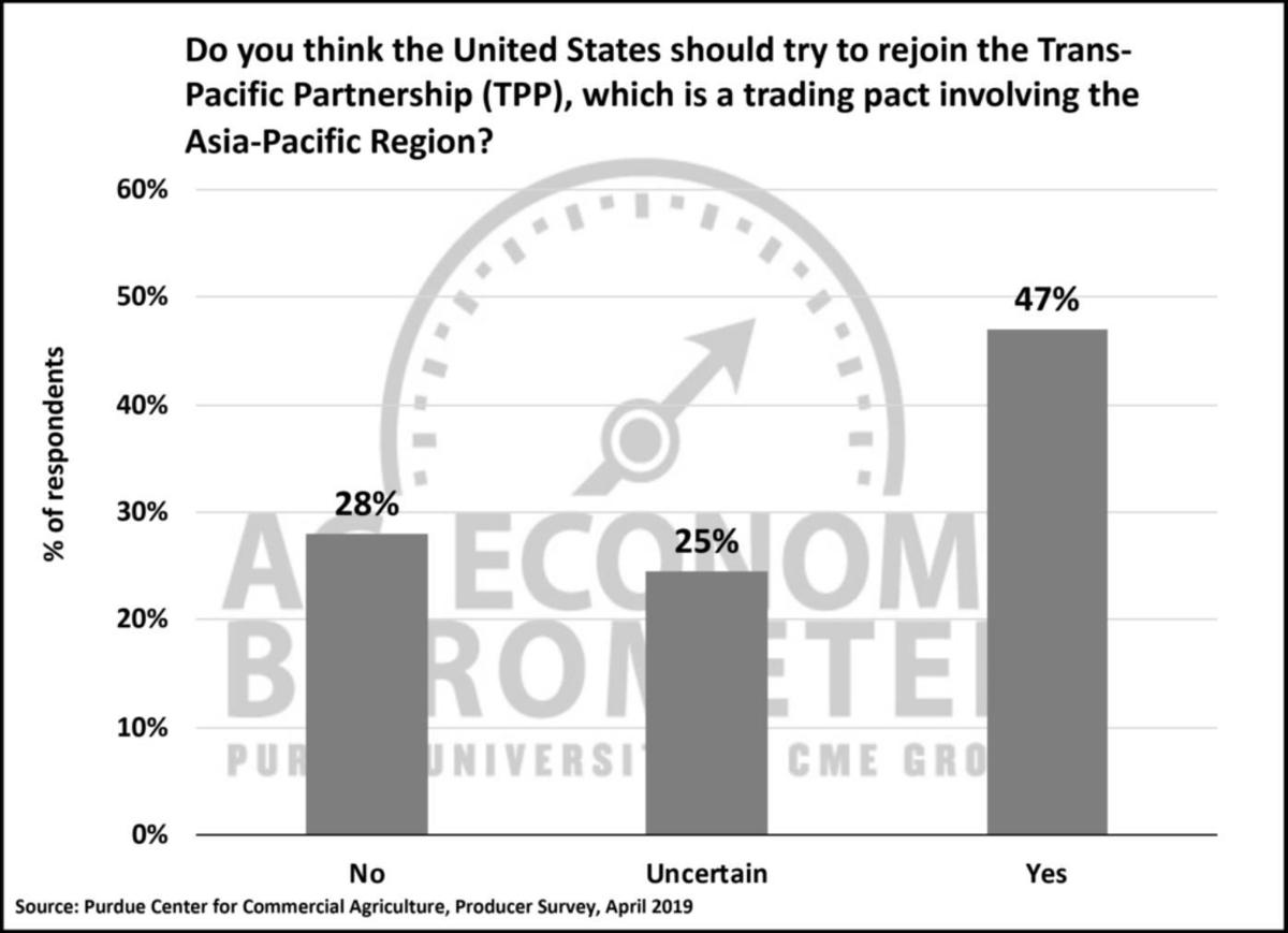Figure 5. Do you think the United States should try to rejoin the Trans-Pacific Partnership? April 2019
