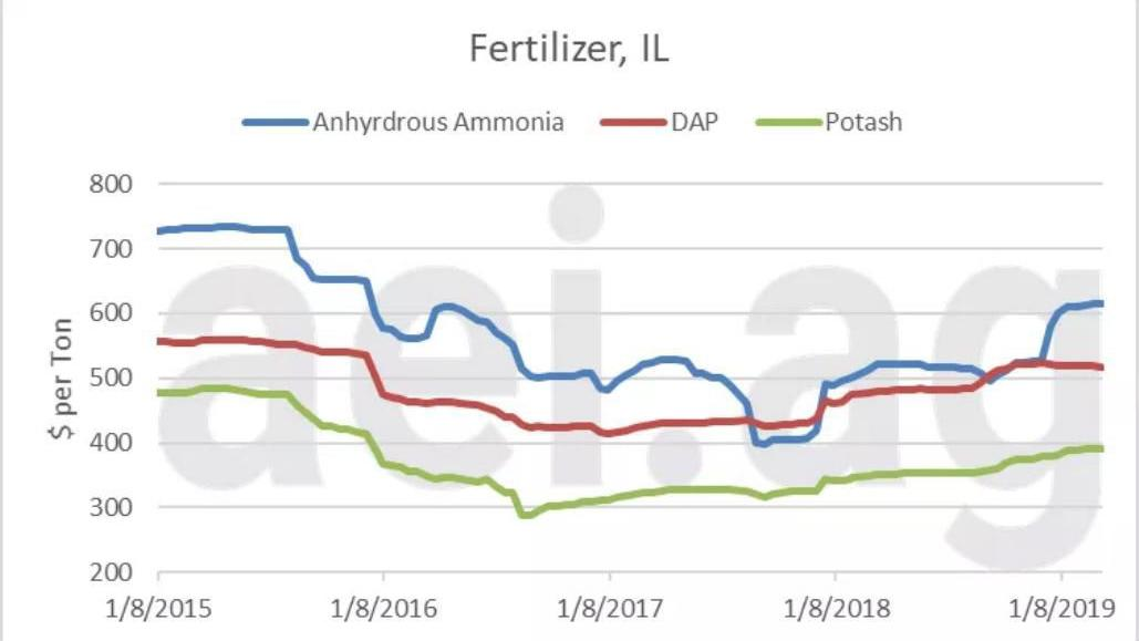 Figure 2. Anhydrous ammonia, DAP and Potash prices, Jan ...