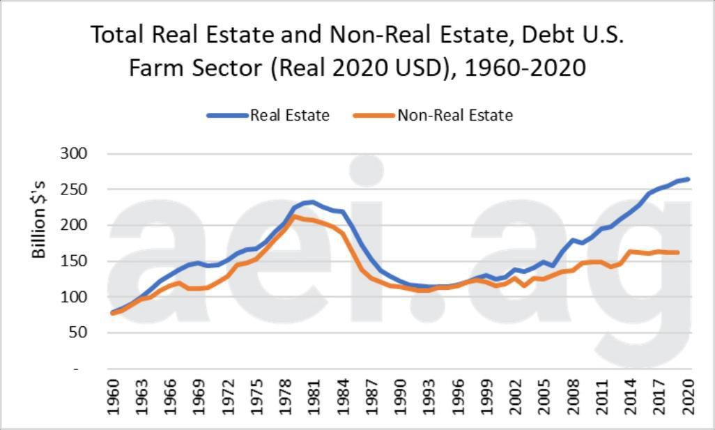 Figure 2. Total Real Estate and Non-Real Estate Debt, U.S. Farm Sector 1960-2020