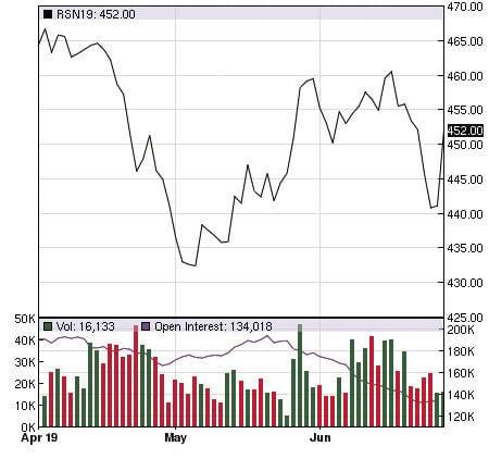 canola price chart
