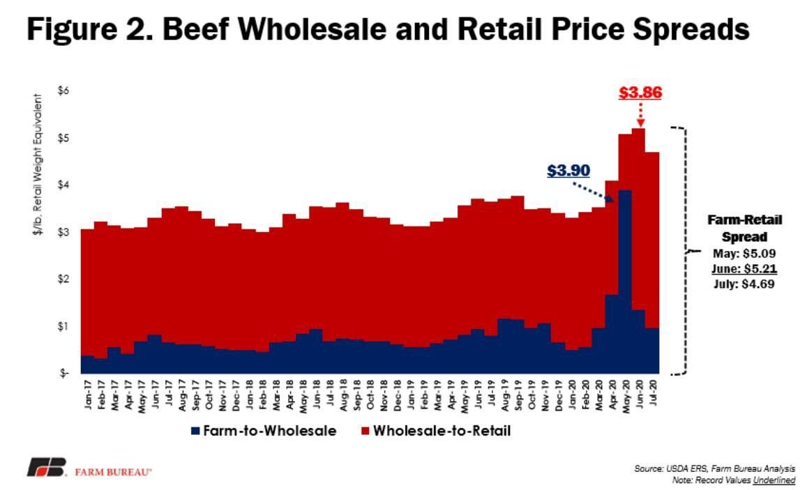 Figure 2. Beef Wholesale and Retail Price Spreads