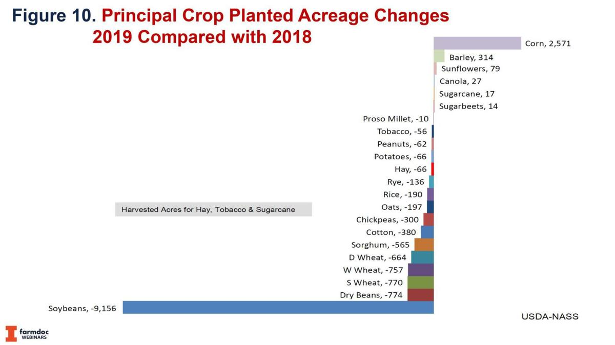 Principle Crops Planted Changes