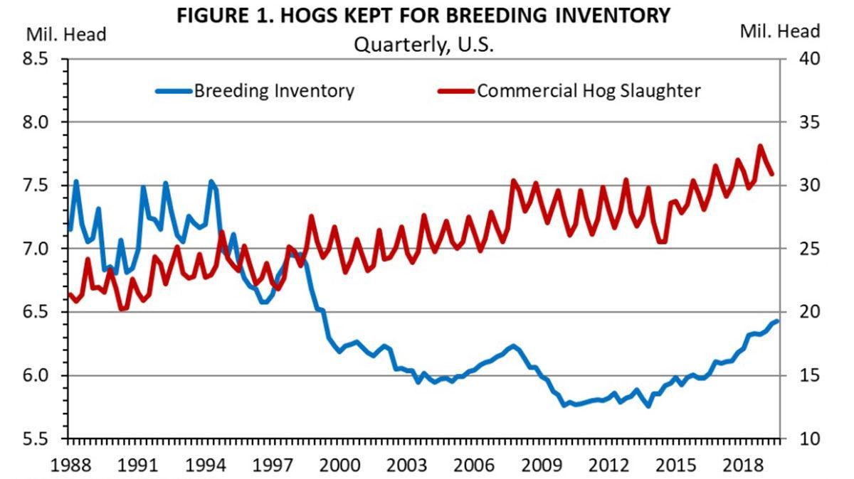 Breeding inventory