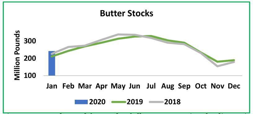 Butter Stocks