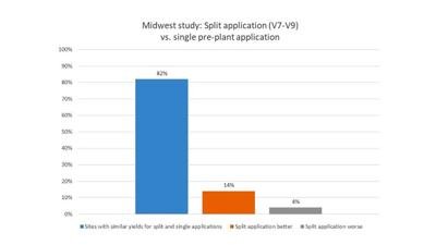 Sidedressing split applications Midwest study