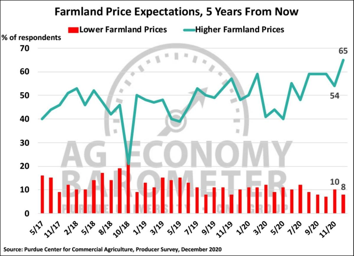 Figure 5. Farmland Price Expectations, 5 Years Ahead, May 2017-December 2020