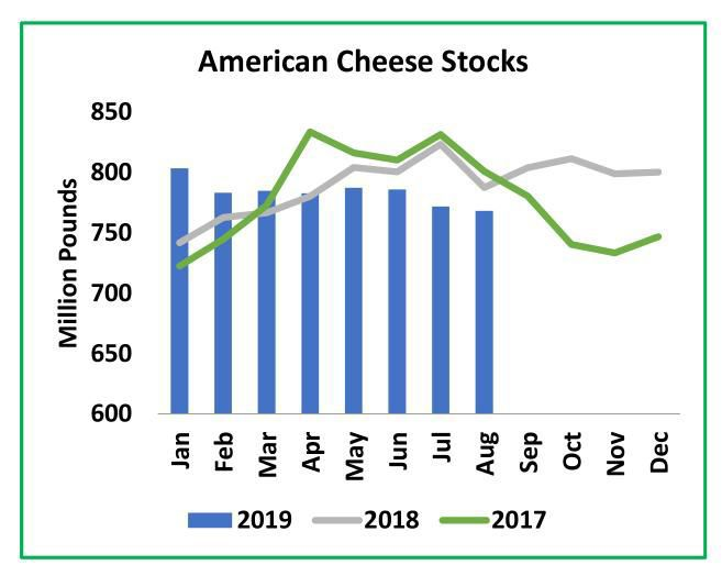 American Cheese Stocks