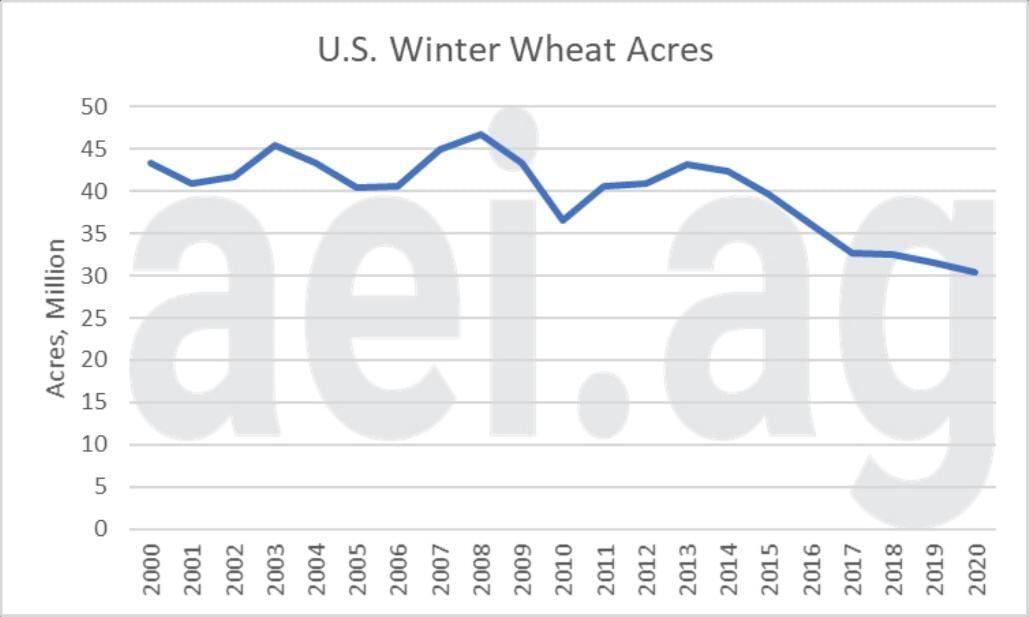 Figure 2. U.S. Winter Wheat Acres, 2000- 2020. Data Source: USDA National Agricultural Statistics Service