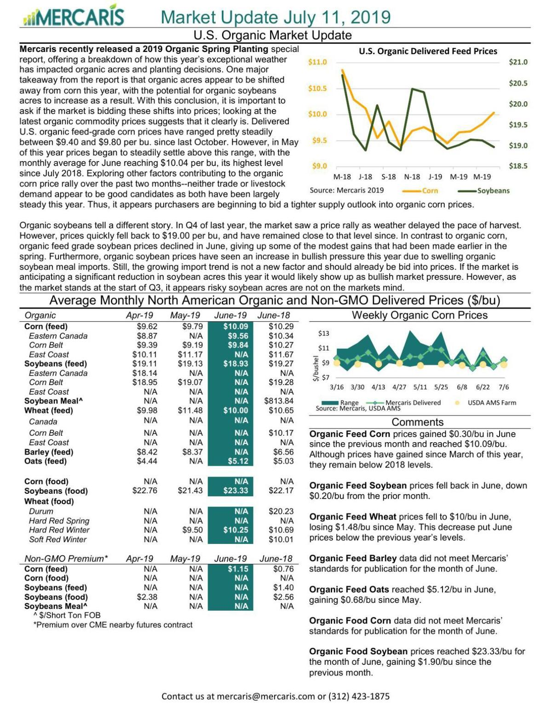 Organic Markets as of July 11, 2019