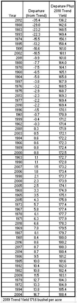 Table 2. Corn Yield Departure from Trend, 1960 to 2018