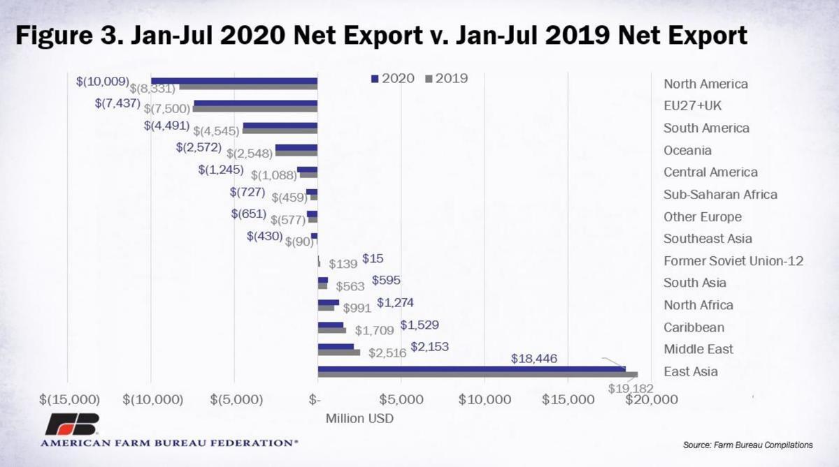 Figure 3. Jan-Jul 2020 Net Export vs Jan-July 2019 Next Export