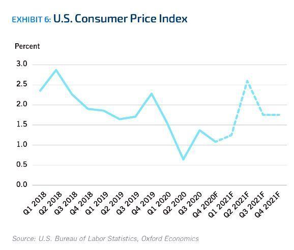 Exhibit 6. U.S. Consumer Price Index