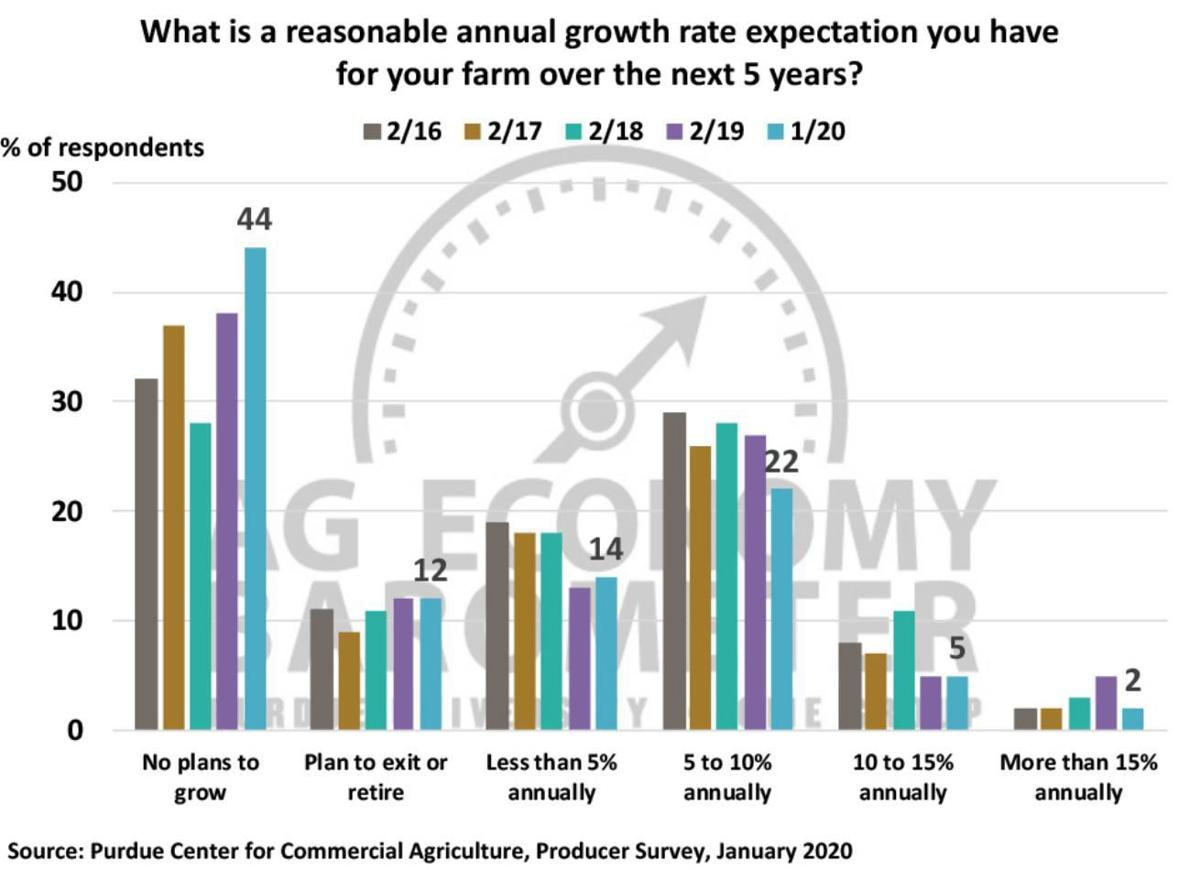 Figure 5. What is a reasonable annual growth-rate expectation you have for your farm during the next five years? 2016-2020