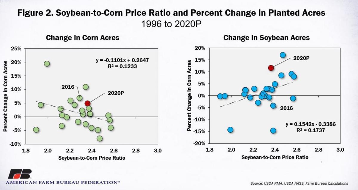 Soybean-to-Corn Price Ratio