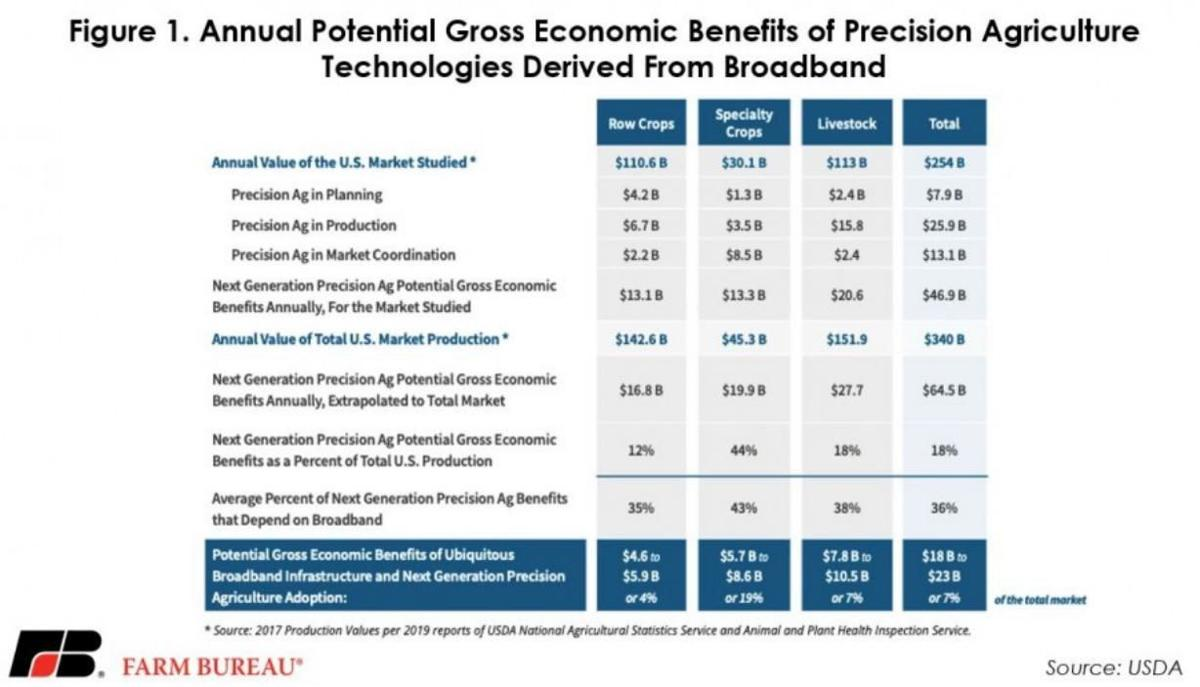 Annual Potential Gross Benefits of Broadband