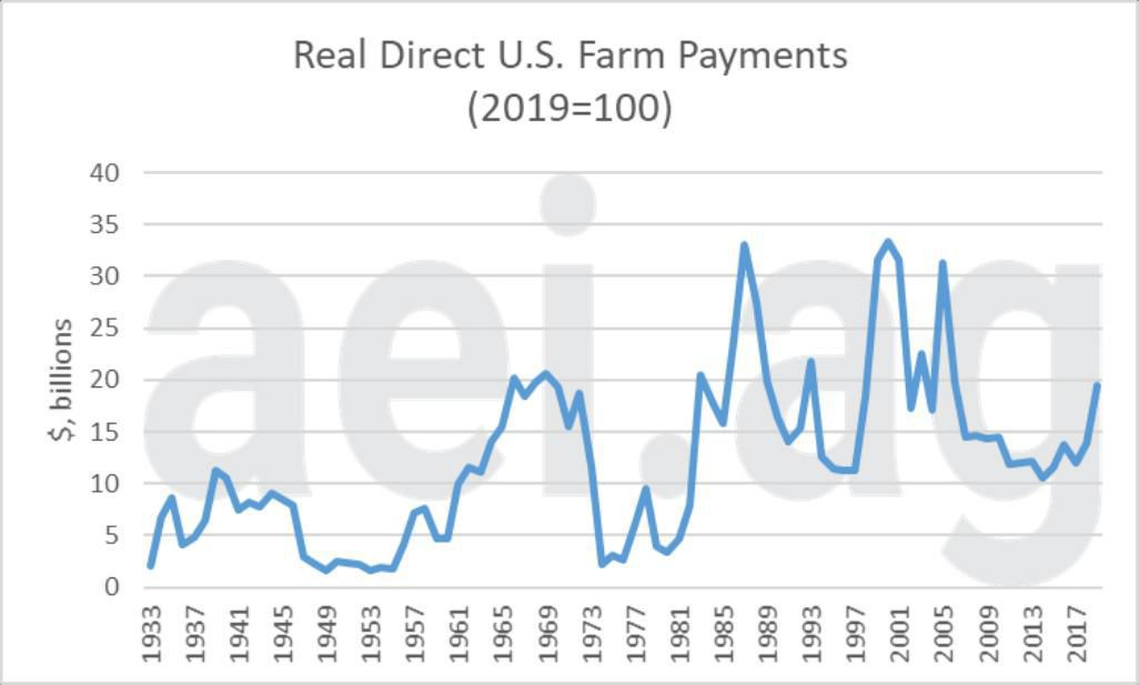 Figure 1. Real U.S. Direct Farm Payments, 1933-2019F (2019=100). Data Source: USDA's Economic Research Service, August 2019