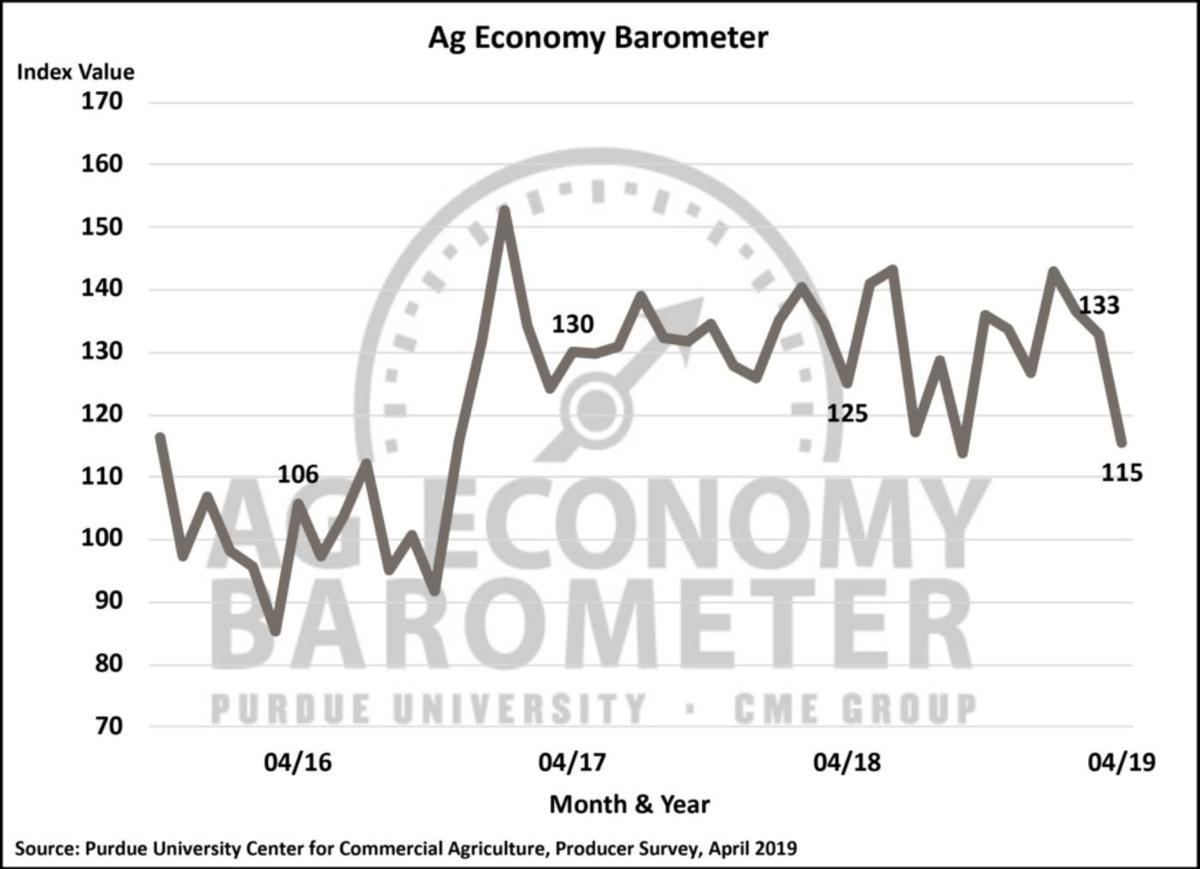 Figure 1. Purdue/CME Group Ag Economy Barometer, October 2015-April 2019