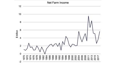 Chad Hart Net farm income