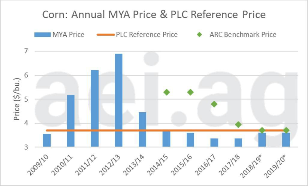 Figure 1. Annual Corn marketing-year-average Price in blue, Price Loss Coverage Reference Price in orange, and Agriculture Risk Coverage Benchmark Prices in green, 2009-2010 to 2019-2020 estimated