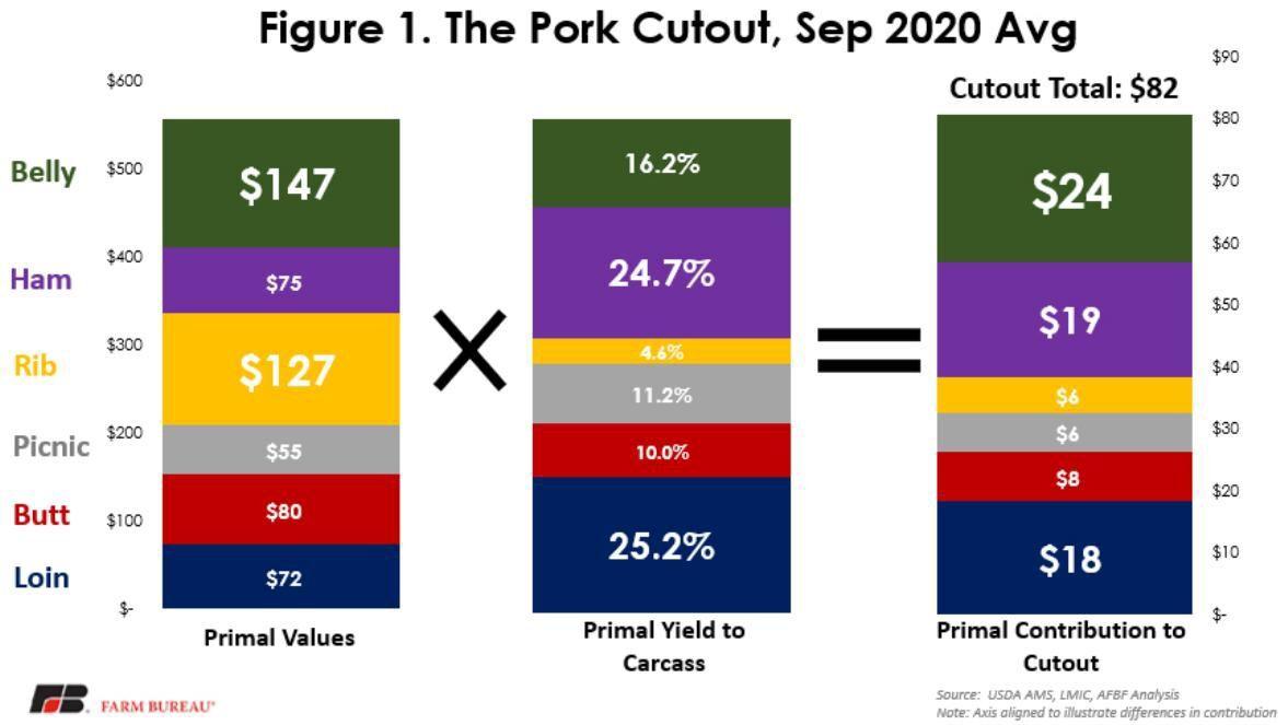Figure 1. The Pork Cutout