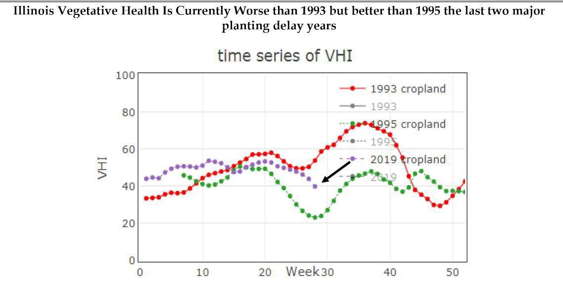 Illinois Vegetative Health Worse