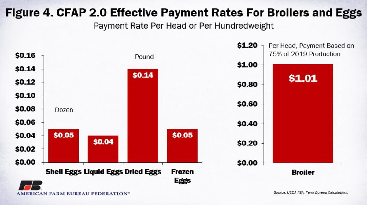 Figure 4. CFAP Effective Payment Rates for Broilers and Eggs