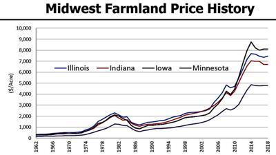Farmland Price History 2018 Illinois Farm Economics Summit